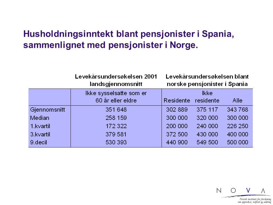 Husholdningsinntekt blant pensjonister i Spania, sammenlignet med pensjonister i Norge.