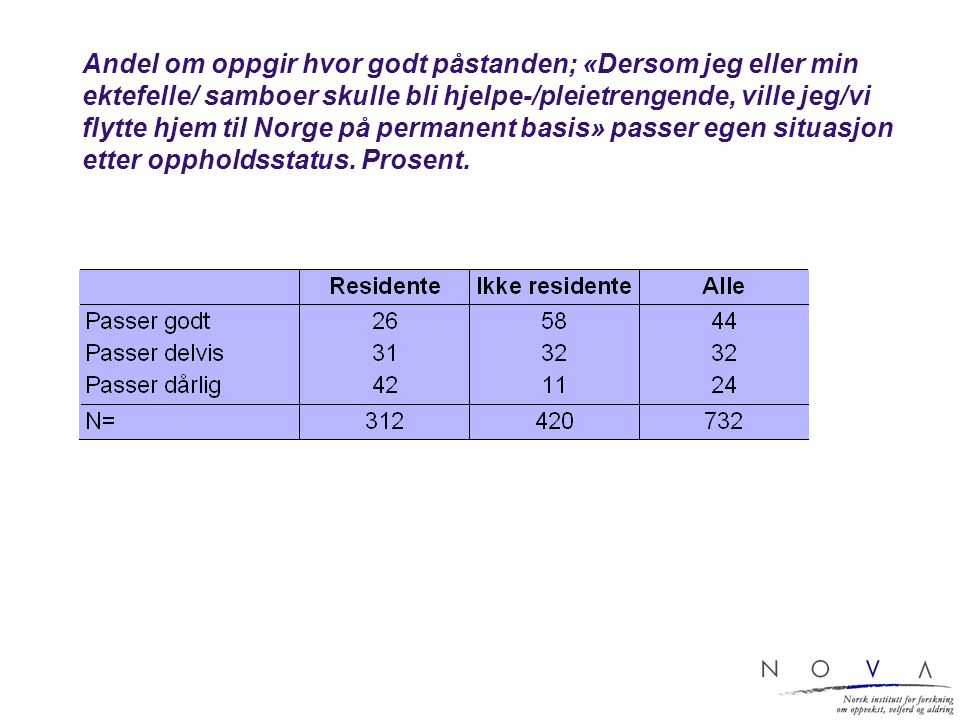 Andel om oppgir hvor godt påstanden; «Dersom jeg eller min ektefelle/ samboer skulle bli hjelpe-/pleietrengende, ville jeg/vi flytte hjem til Norge på permanent basis» passer egen situasjon etter oppholdsstatus.
