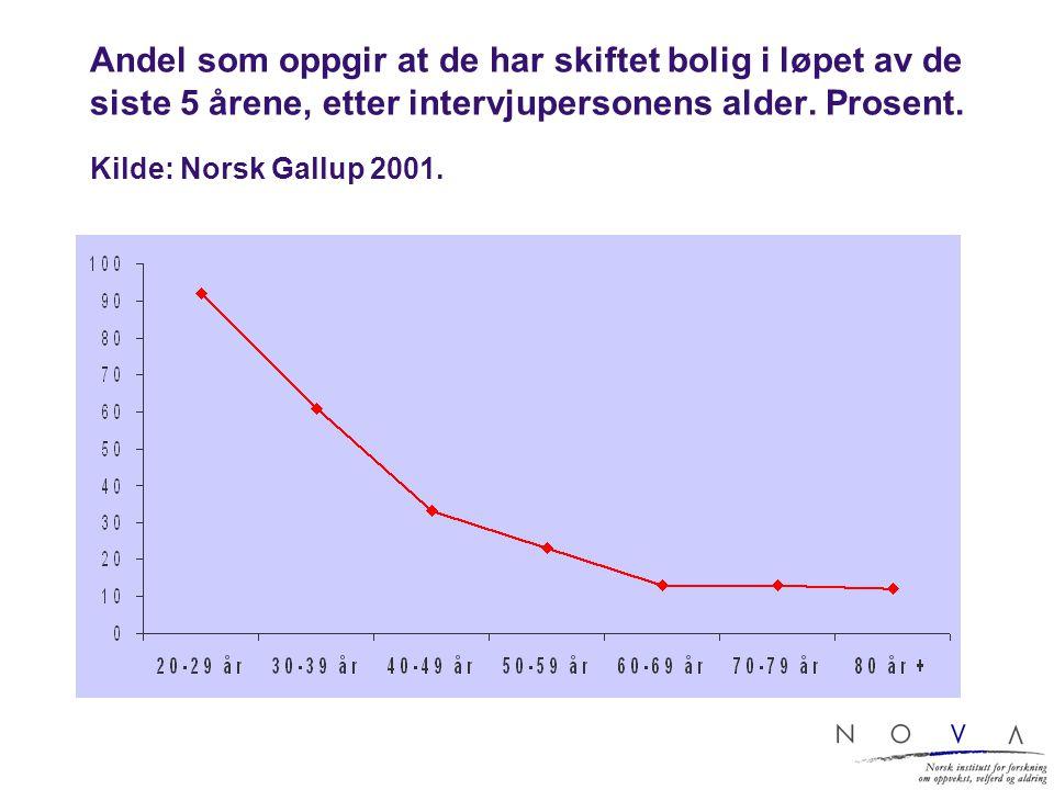 Andel som oppgir at de har skiftet bolig i løpet av de siste 5 årene, etter intervjupersonens alder. Prosent. Kilde: Norsk Gallup 2001.