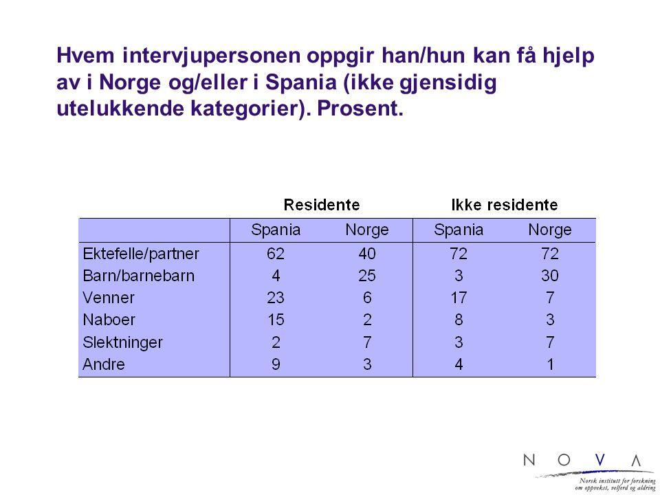 Hvem intervjupersonen oppgir han/hun kan få hjelp av i Norge og/eller i Spania (ikke gjensidig utelukkende kategorier). Prosent.