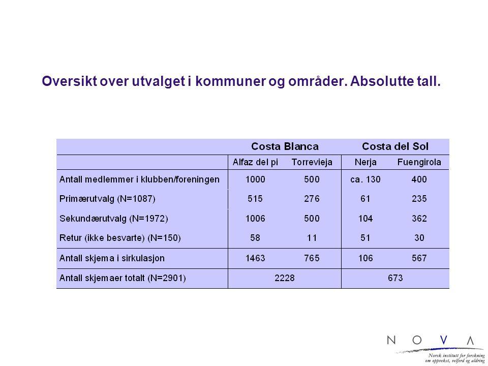 Oversikt over utvalget i kommuner og områder. Absolutte tall.