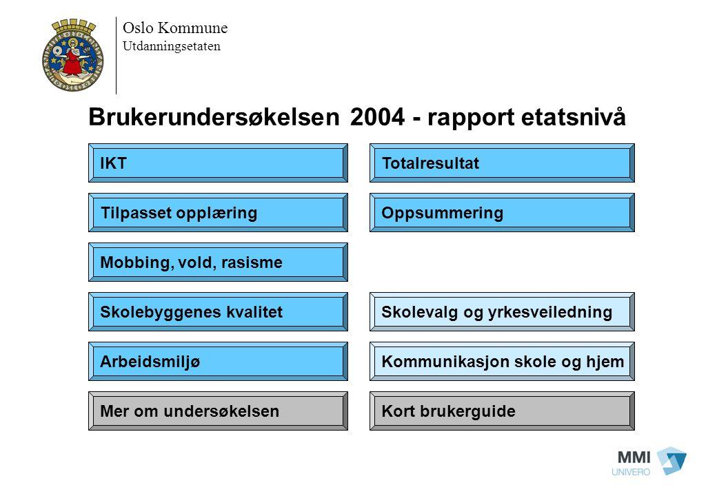 Brukerundersøkelsen 2004 - rapport etatsnivå IKT Tilpasset opplæring Mobbing, vold, rasisme Skolebyggenes kvalitet Arbeidsmiljø Skolevalg og yrkesveil