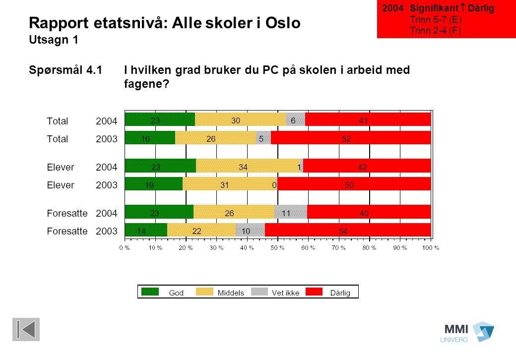 Signifikant  Dårlig Trinn 5-7 (E) Trinn 2-4 (F) Rapport etatsnivå: Alle skoler i Oslo Utsagn 1 Spørsmål 4.1 I hvilken grad bruker du PC på skolen i a