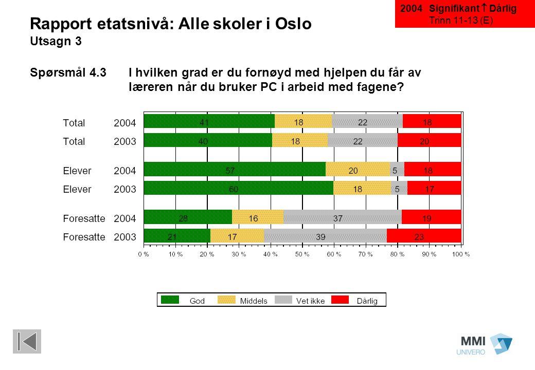 Rapport etatsnivå: Alle skoler i Oslo Utsagn 3 Spørsmål 4.3I hvilken grad er du fornøyd med hjelpen du får av læreren når du bruker PC i arbeid med fa