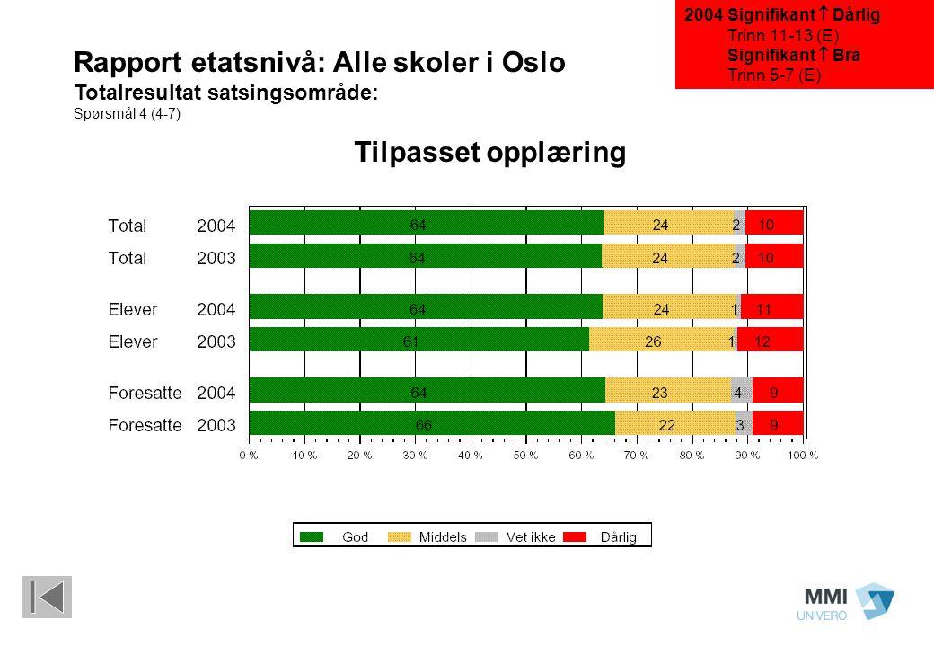Signifikant  Dårlig Trinn 11-13 (E) Signifikant  Bra Trinn 5-7 (E) Rapport etatsnivå: Alle skoler i Oslo Totalresultat satsingsområde: Spørsmål 4 (4