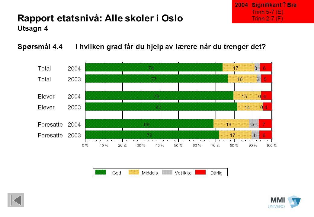 Signifikant  Bra Trinn 5-7 (E) Trinn 2-7 (F) Rapport etatsnivå: Alle skoler i Oslo Utsagn 4 Spørsmål 4.4I hvilken grad får du hjelp av lærere når du