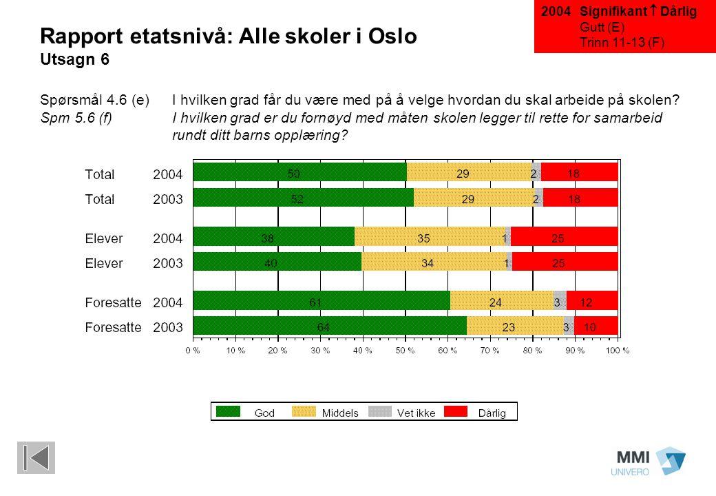 Signifikant  Dårlig Gutt (E) Trinn 11-13 (F) Rapport etatsnivå: Alle skoler i Oslo Utsagn 6 Spørsmål 4.6 (e)I hvilken grad får du være med på å velge