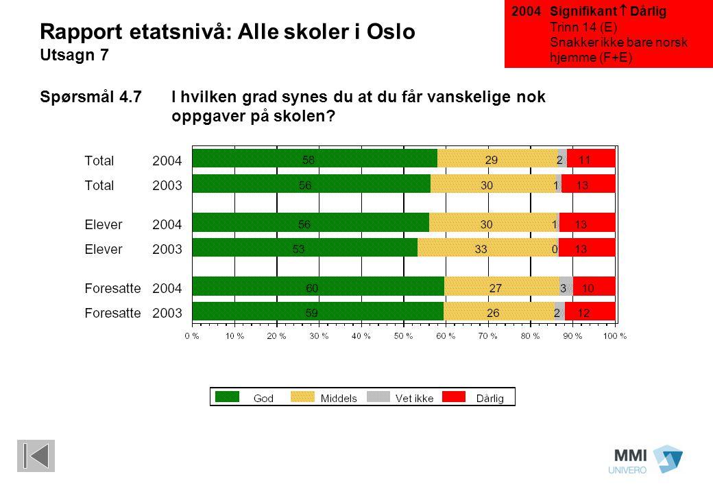 Signifikant  Dårlig Trinn 14 (E) Snakker ikke bare norsk hjemme (F+E) Rapport etatsnivå: Alle skoler i Oslo Utsagn 7 Spørsmål 4.7 I hvilken grad syne