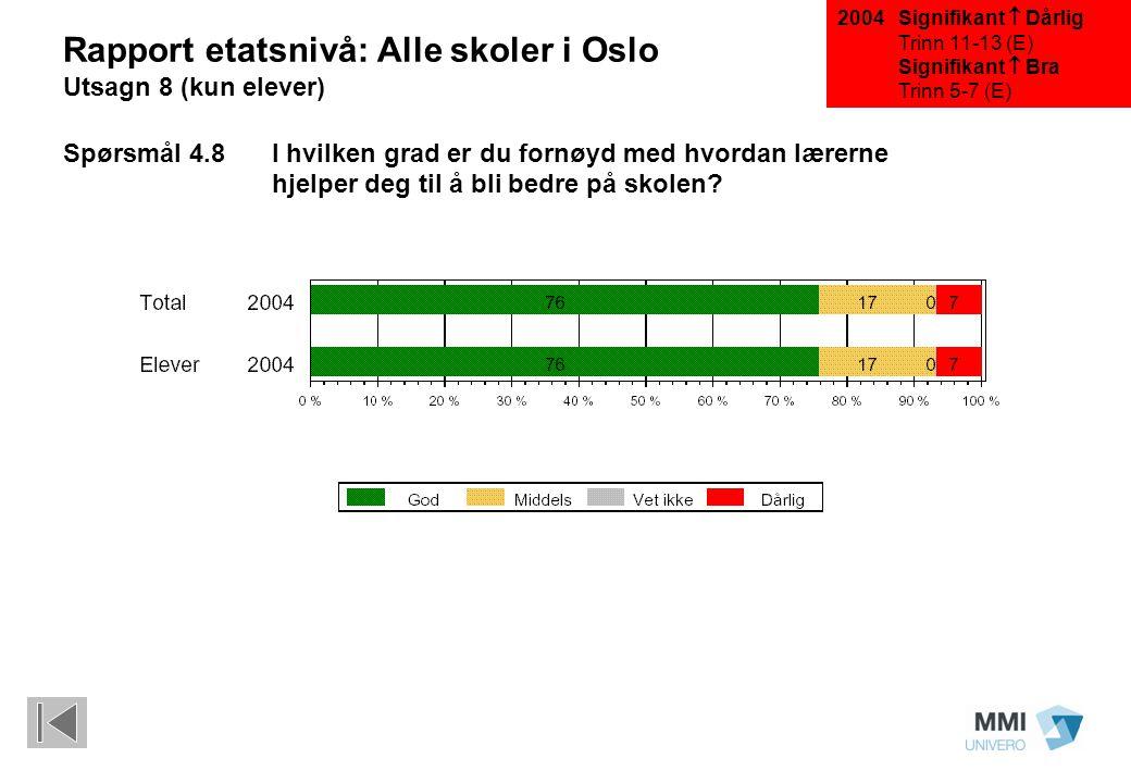 Signifikant  Dårlig Trinn 11-13 (E) Signifikant  Bra Trinn 5-7 (E) Rapport etatsnivå: Alle skoler i Oslo Utsagn 8 (kun elever) Spørsmål 4.8I hvilken