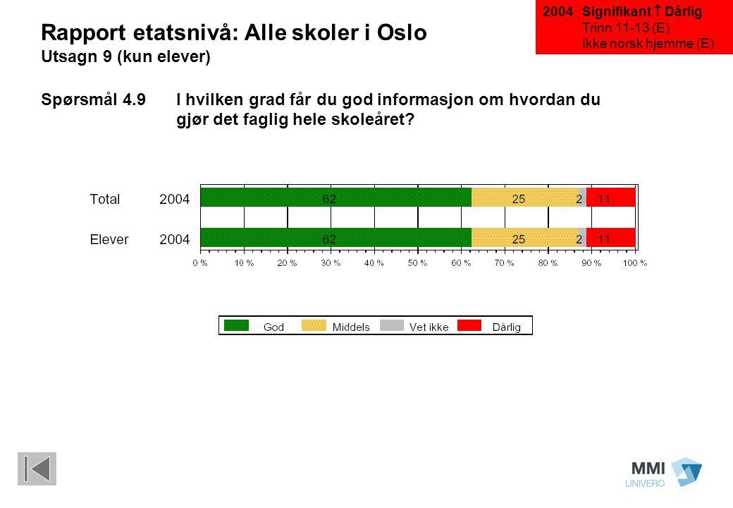 Signifikant  Dårlig Trinn 11-13 (E) Ikke norsk hjemme (E) Rapport etatsnivå: Alle skoler i Oslo Utsagn 9 (kun elever) Spørsmål 4.9 I hvilken grad får