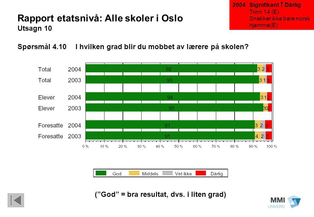 """(""""God"""" = bra resultat, dvs. i liten grad) Rapport etatsnivå: Alle skoler i Oslo Utsagn 10 Spørsmål 4.10I hvilken grad blir du mobbet av lærere på skol"""