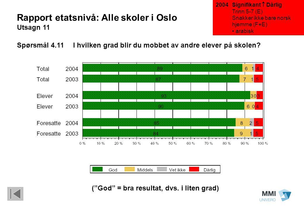 """Signifikant  Dårlig Trinn 5-7 (E) Snakker ikke bare norsk hjemme (F+E) arabisk (""""God"""" = bra resultat, dvs. i liten grad) Rapport etatsnivå: Alle skol"""