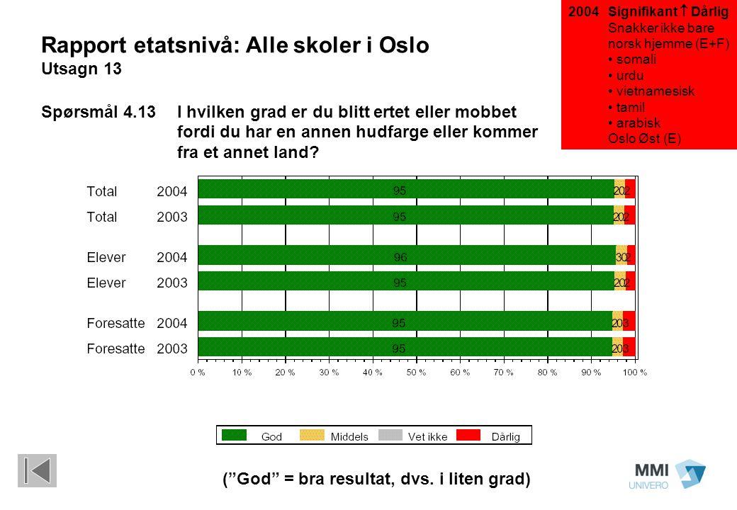 """Signifikant  Dårlig Snakker ikke bare norsk hjemme (E+F) somali urdu vietnamesisk tamil arabisk Oslo Øst (E) (""""God"""" = bra resultat, dvs. i liten grad"""