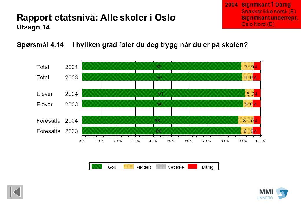 Signifikant  Dårlig Snakker ikke norsk (E) Signifikant underrepr. Oslo Nord (E) Rapport etatsnivå: Alle skoler i Oslo Utsagn 14 Spørsmål 4.14I hvilke