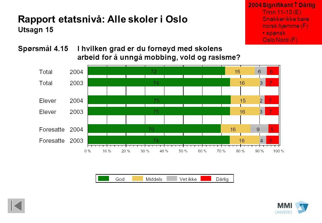 Signifikant  Dårlig Trinn 11-13 (E) Snakker ikke bare norsk hjemme (F) spansk Oslo Nord (F) Rapport etatsnivå: Alle skoler i Oslo Utsagn 15 Spørsmål
