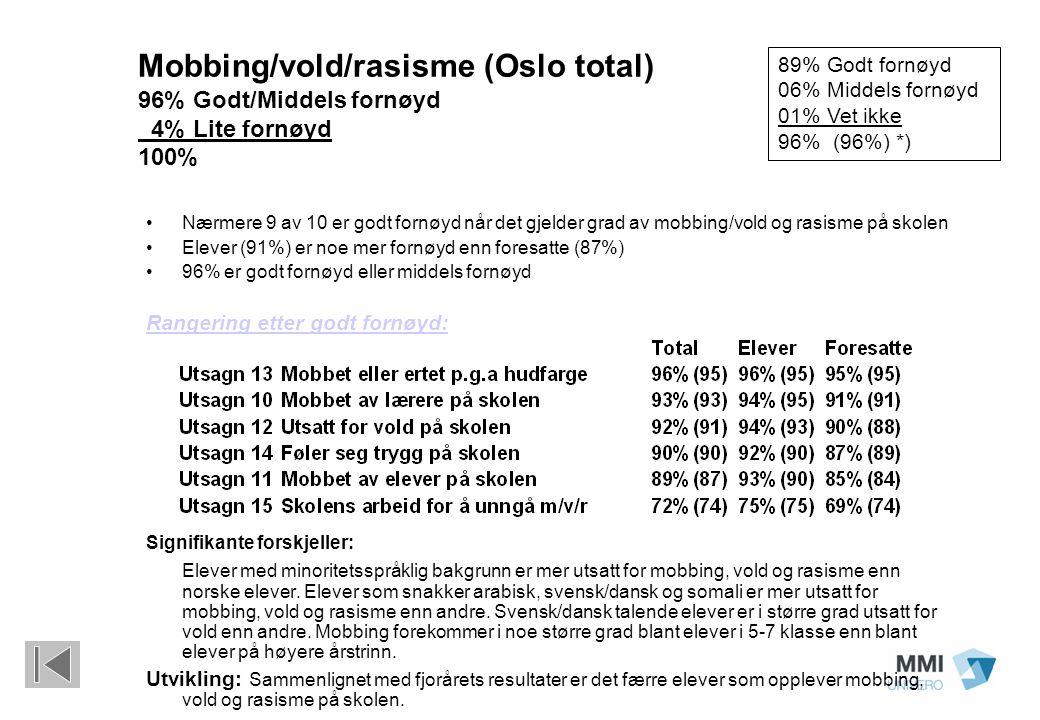 Mobbing/vold/rasisme (Oslo total) 96% Godt/Middels fornøyd 4% Lite fornøyd 100% Nærmere 9 av 10 er godt fornøyd når det gjelder grad av mobbing/vold o