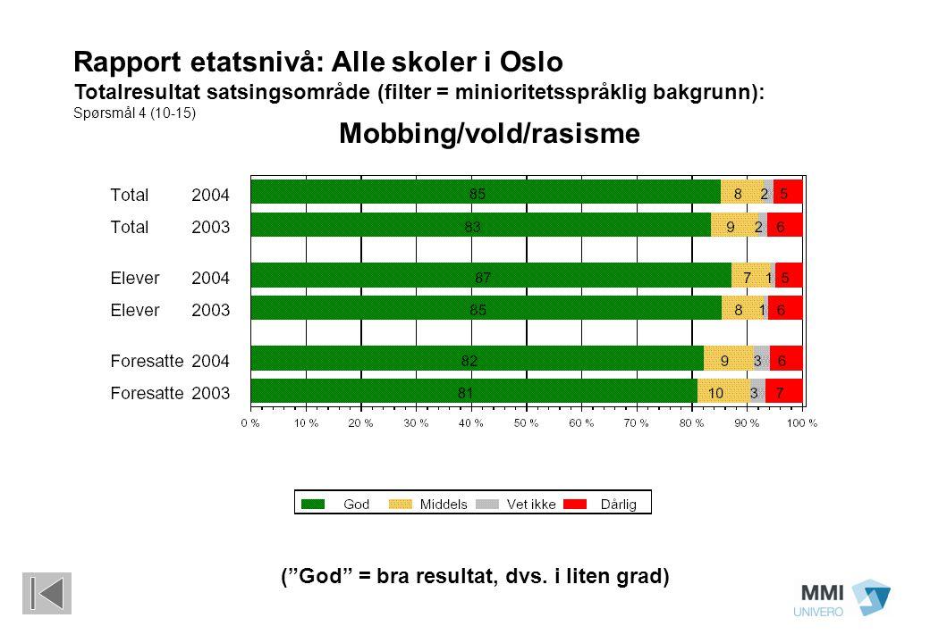 "(""God"" = bra resultat, dvs. i liten grad) Rapport etatsnivå: Alle skoler i Oslo Totalresultat satsingsområde (filter = minioritetsspråklig bakgrunn):"