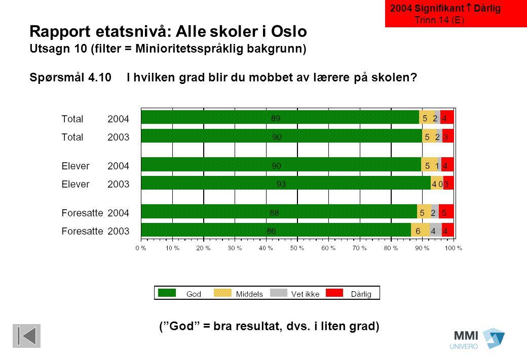 """(""""God"""" = bra resultat, dvs. i liten grad) Rapport etatsnivå: Alle skoler i Oslo Utsagn 10 (filter = Minioritetsspråklig bakgrunn) Spørsmål 4.10 I hvil"""