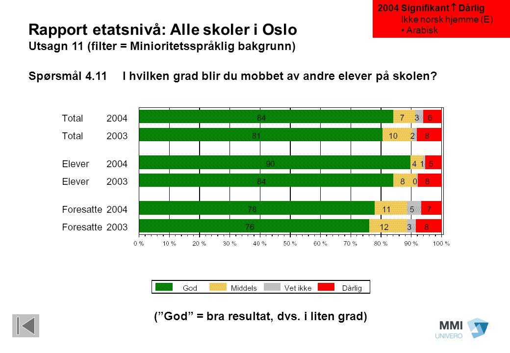 "(""God"" = bra resultat, dvs. i liten grad) Rapport etatsnivå: Alle skoler i Oslo Utsagn 11 (filter = Minioritetsspråklig bakgrunn) Spørsmål 4.11I hvilk"