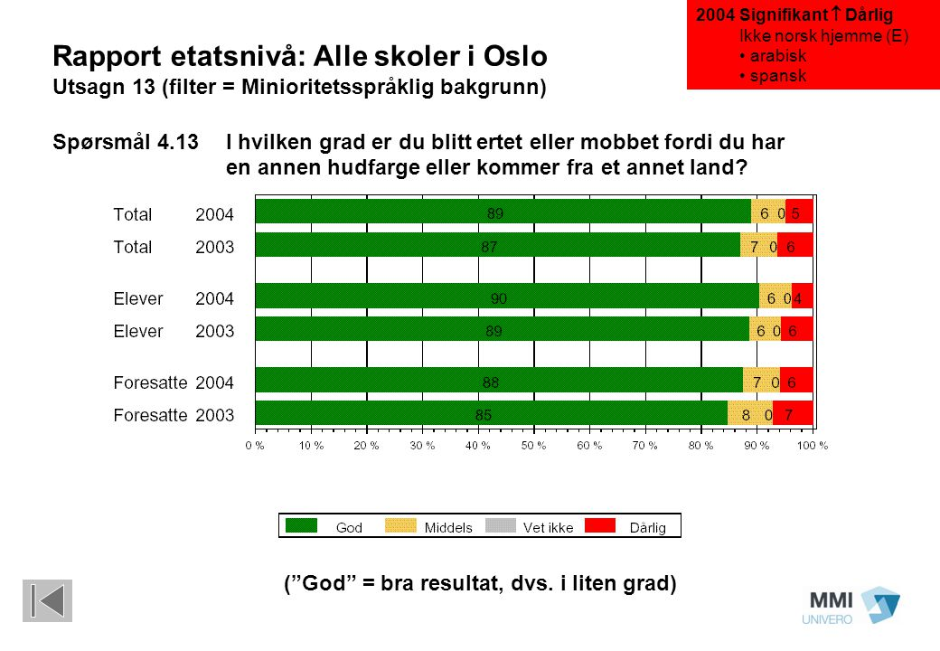 "(""God"" = bra resultat, dvs. i liten grad) Rapport etatsnivå: Alle skoler i Oslo Utsagn 13 (filter = Minioritetsspråklig bakgrunn) Spørsmål 4.13I hvilk"