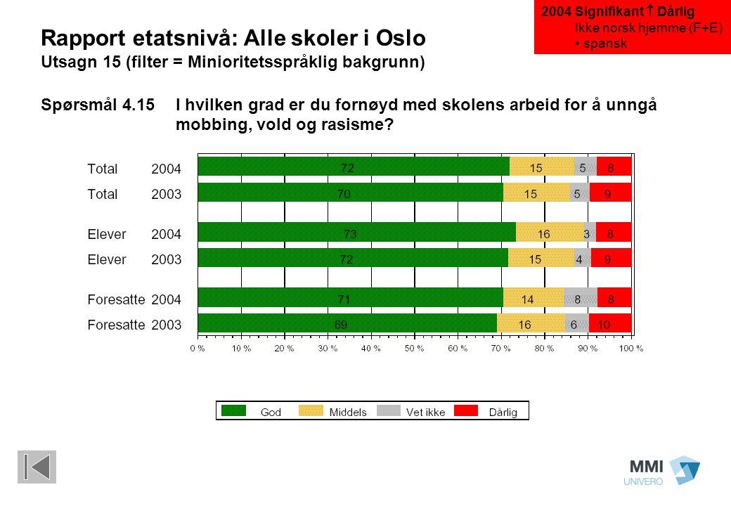 Rapport etatsnivå: Alle skoler i Oslo Utsagn 15 (filter = Minioritetsspråklig bakgrunn) Spørsmål 4.15I hvilken grad er du fornøyd med skolens arbeid f