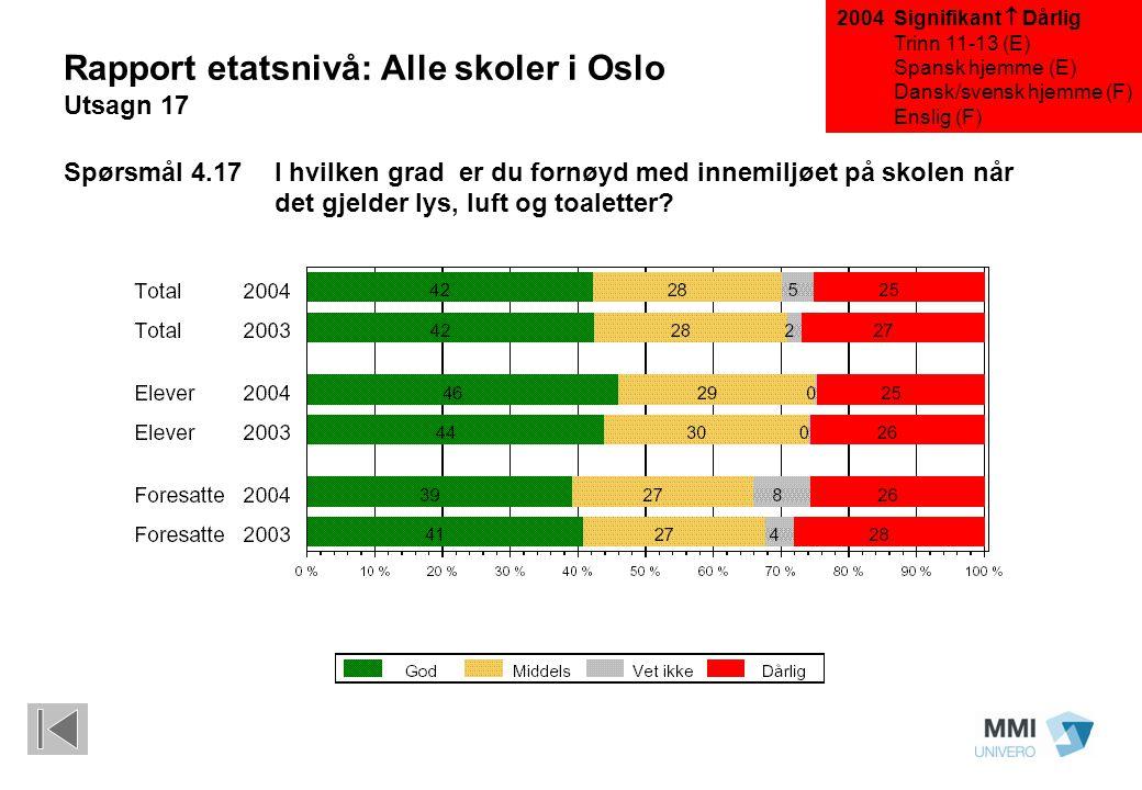 Signifikant  Dårlig Trinn 11-13 (E) Spansk hjemme (E) Dansk/svensk hjemme (F) Enslig (F) Rapport etatsnivå: Alle skoler i Oslo Utsagn 17 Spørsmål 4.1
