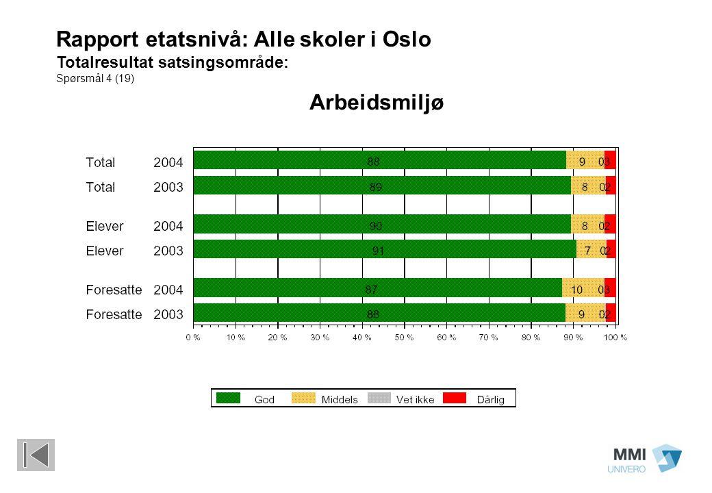 Arbeidsmiljø Rapport etatsnivå: Alle skoler i Oslo Totalresultat satsingsområde: Spørsmål 4 (19)