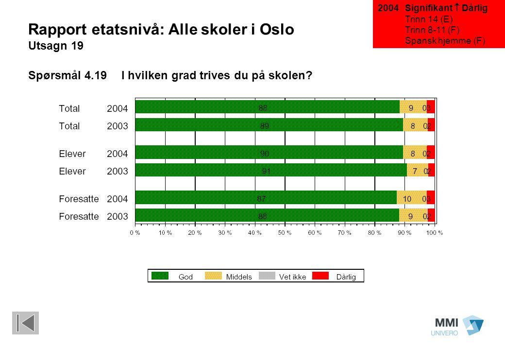 Rapport etatsnivå: Alle skoler i Oslo Utsagn 19 Spørsmål 4.19 I hvilken grad trives du på skolen? Signifikant  Dårlig Trinn 14 (E) Trinn 8-11 (F) Spa