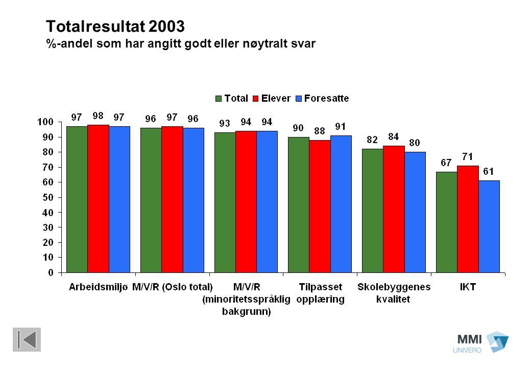 Totalresultat 2003 %-andel som har angitt godt eller nøytralt svar