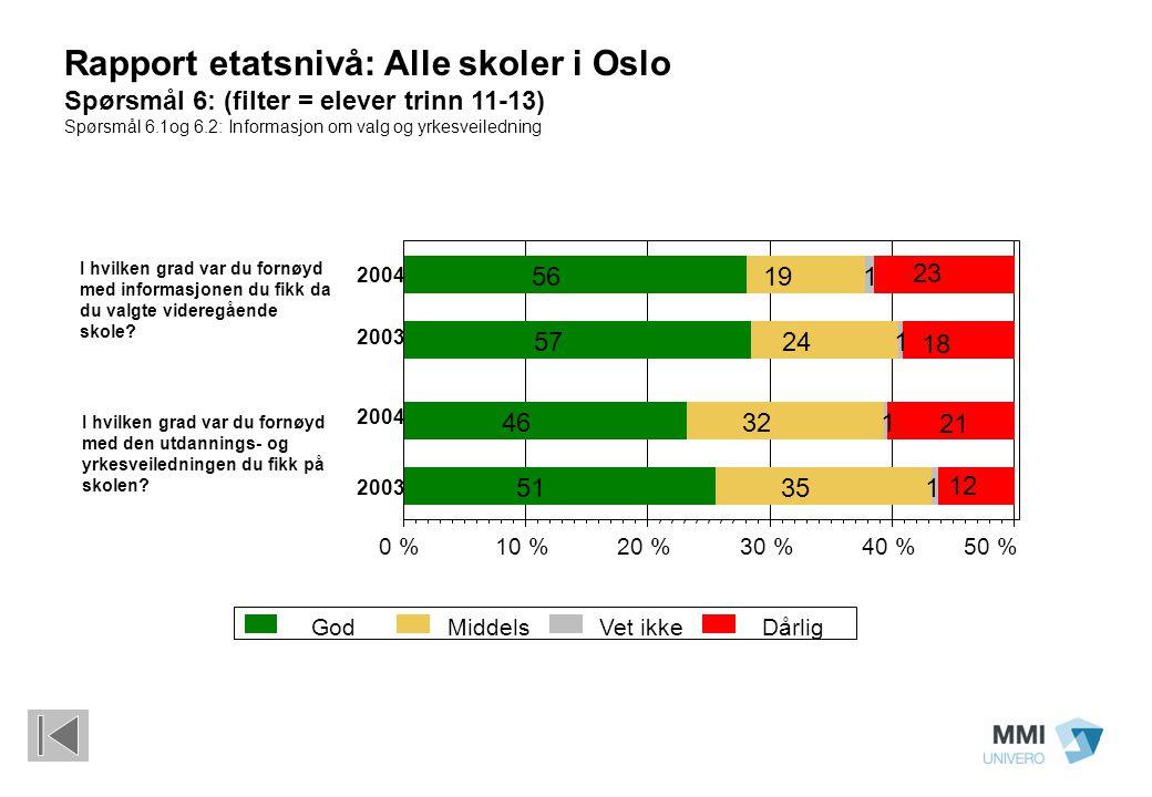 Rapport etatsnivå: Alle skoler i Oslo Spørsmål 6: (filter = elever trinn 11-13) Spørsmål 6.1og 6.2: Informasjon om valg og yrkesveiledning GodMiddelsV