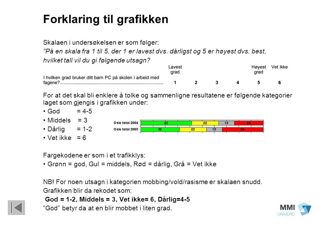 Mobbing/vold/rasisme (Minoritetsspråklig bakgrunn), 32% av de spurte 95% Godt/Middels fornøyd 6% Lite fornøyd 100% 85% er godt fornøyd når det gjelder mobbing/vold og rasisme på skolen (88% Oslo total) Elever (85%) er i likhet med Oslo total noe mer fornøyd enn foresatte (81%) 95% er godt fornøyd eller middels fornøyd (96% Oslo total) Forskjeller mellom Oslo total og elever/foresatte med minoritetsspråklig bakgrunn (andelen godt fornøyd): Forskjeller mellom Oslo total og elever/foresatte med minoritetsspråklig bakgrunn: Elever og foresatte med minoritetsspråklig bakgrunn er noe mindre fornøyd med mobbing, vold og rasisme på skolen enn elever og foresatte totalt.