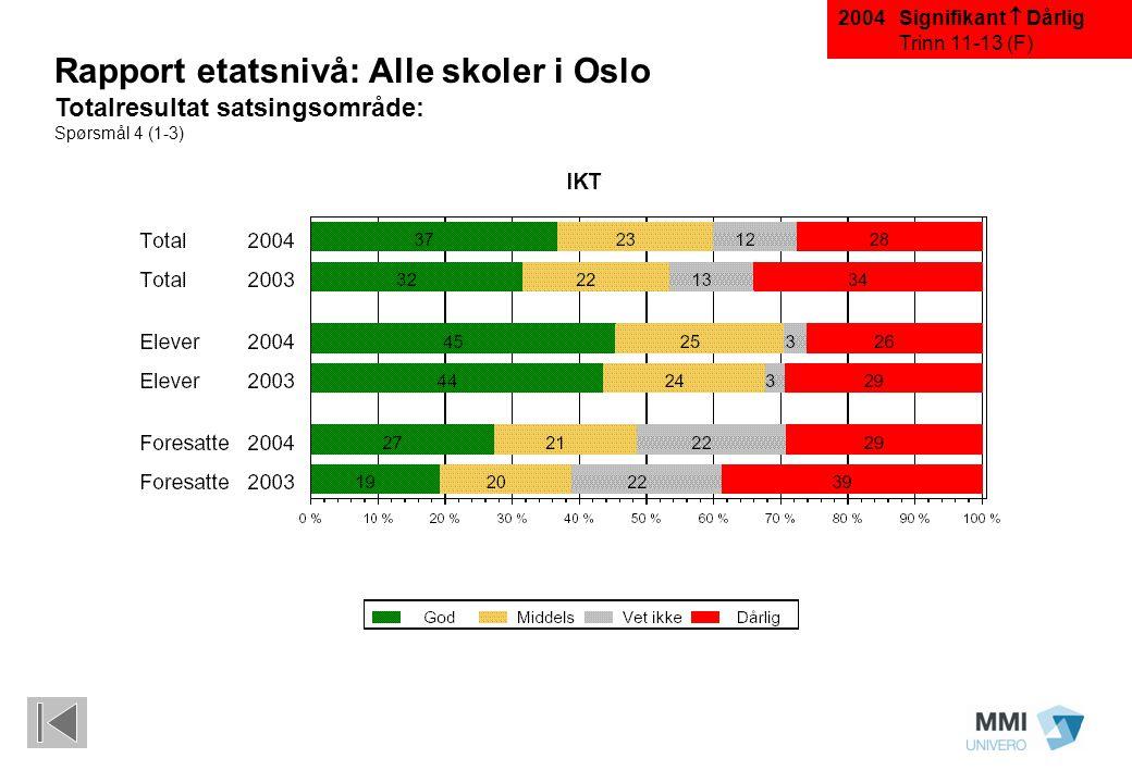Signifikant  Dårlig Trinn 11-13 (F) Rapport etatsnivå: Alle skoler i Oslo Totalresultat satsingsområde: Spørsmål 4 (1-3) 2004