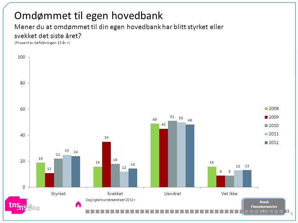 Norsk Finansbarometer 2012 Norsk Finansbarometer 2012 6 Omdømmet til egen hovedbank Mener du at omdømmet til din egen hovedbank har blitt styrket eller svekket det siste året.