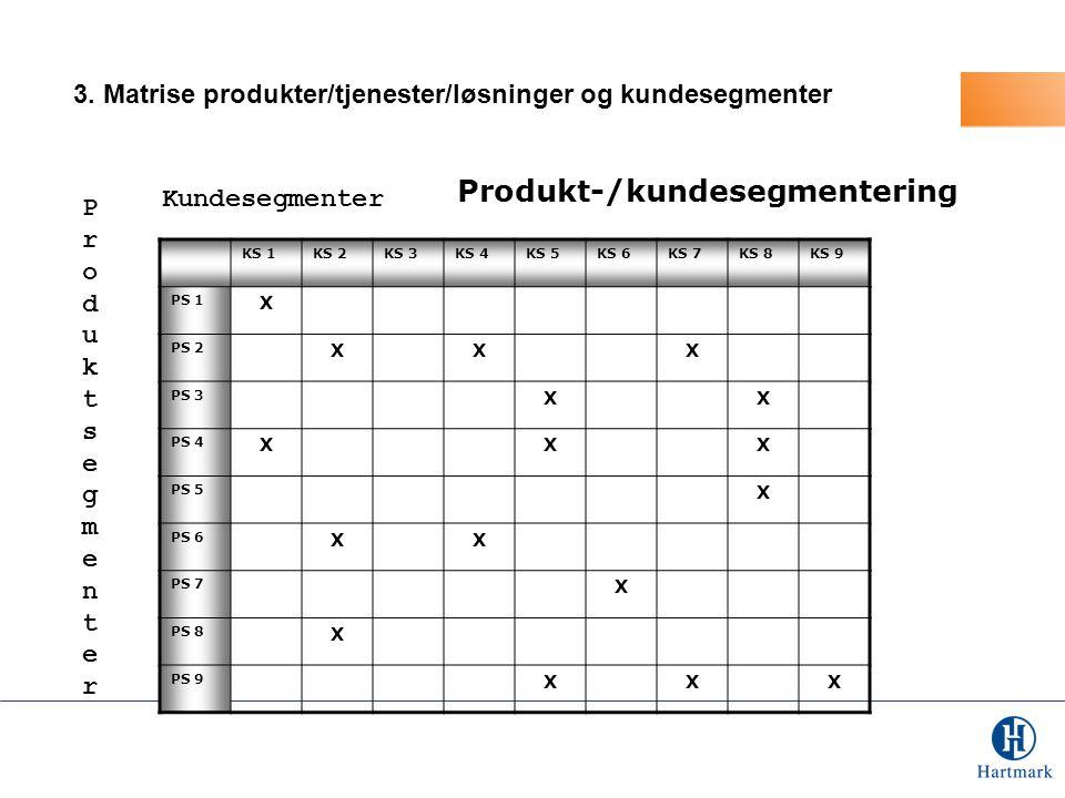 Produkt-/kundesegmentering KS 1KS 2KS 3KS 4KS 5KS 6KS 7KS 8KS 9 PS 1 X PS 2 XXX PS 3 XX PS 4 XXX PS 5 X PS 6 XX PS 7 X PS 8 X PS 9 XXX Kundesegmenter