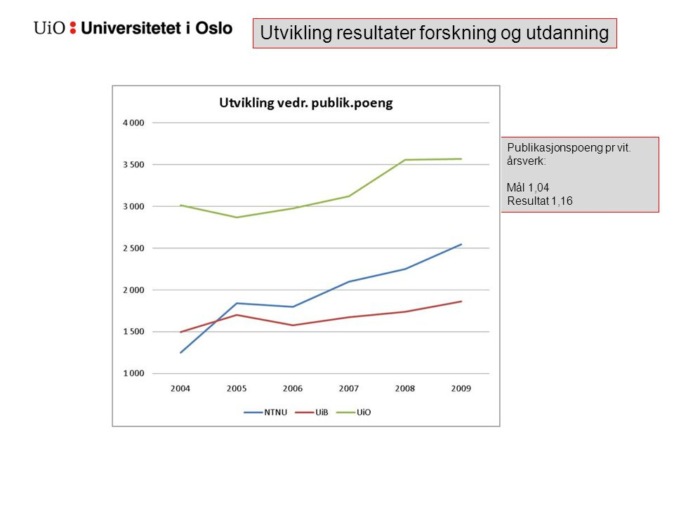 Utvikling resultater forskning og utdanning Publikasjonspoeng pr vit. årsverk: Mål 1,04 Resultat 1,16