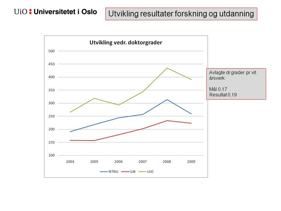 Utvikling resultater forskning og utdanning Avlagte dr.grader pr vit. årsverk: Mål 0,17 Resultat 0,19