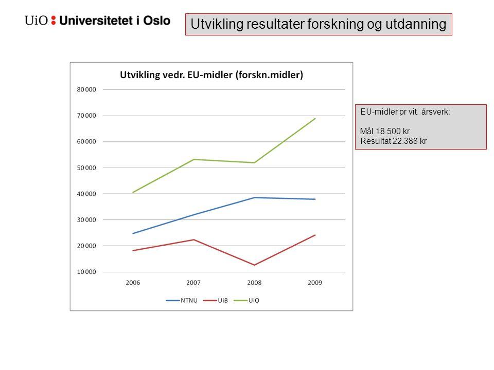 Utvikling resultater forskning og utdanning EU-midler pr vit. årsverk: Mål 18.500 kr Resultat 22.388 kr
