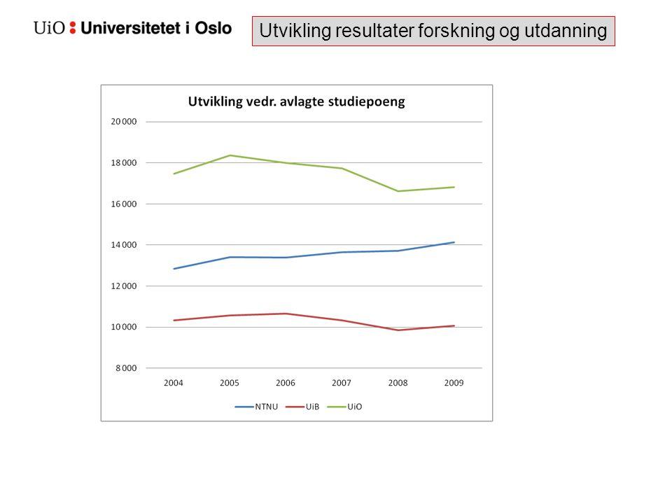 Utvikling resultater forskning og utdanning