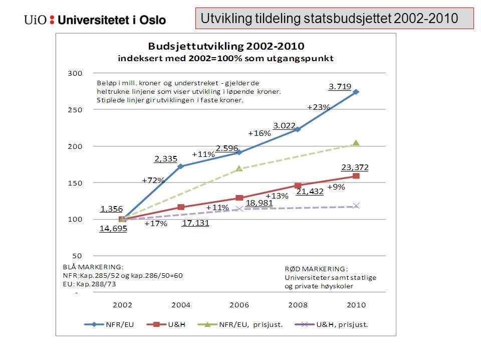 Utvikling tildeling statsbudsjettet 2002-2010