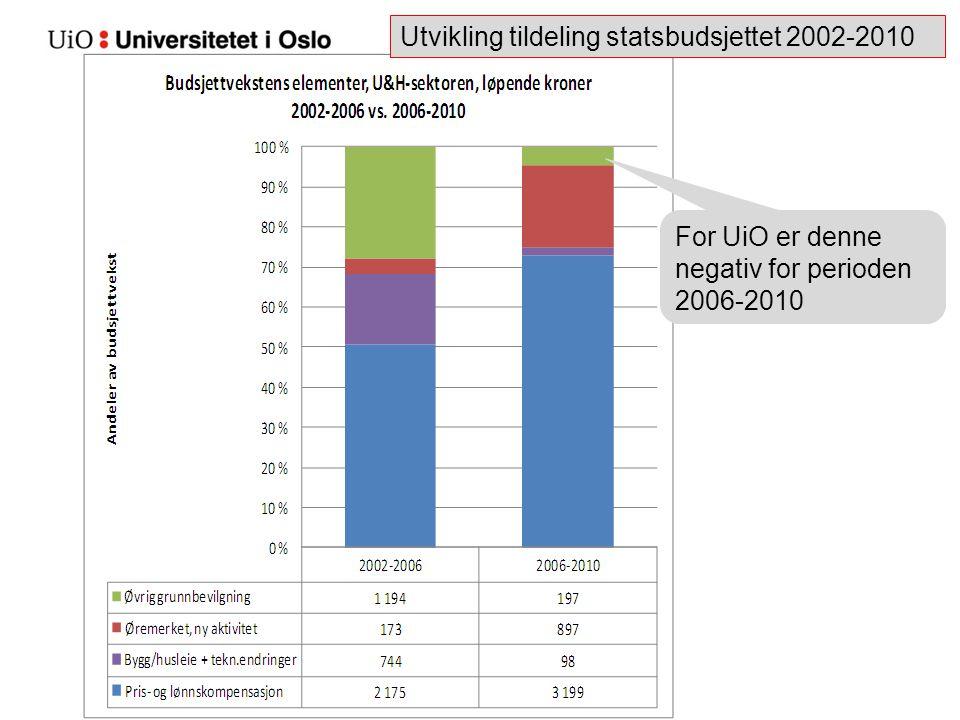 For UiO er denne negativ for perioden 2006-2010 Utvikling tildeling statsbudsjettet 2002-2010