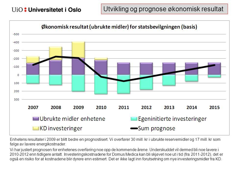Enhetens resultater i 2009 er blitt bedre en prognostisert. Vi overfører 30 mill. kr i ubrukte reservemidler og 17 mill. kr som følge av lavere energi