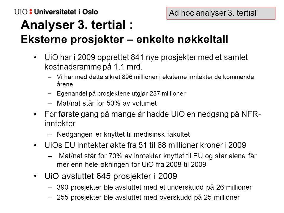 Analyser 3. tertial : Eksterne prosjekter – enkelte nøkkeltall UiO har i 2009 opprettet 841 nye prosjekter med et samlet kostnadsramme på 1,1 mrd. –Vi
