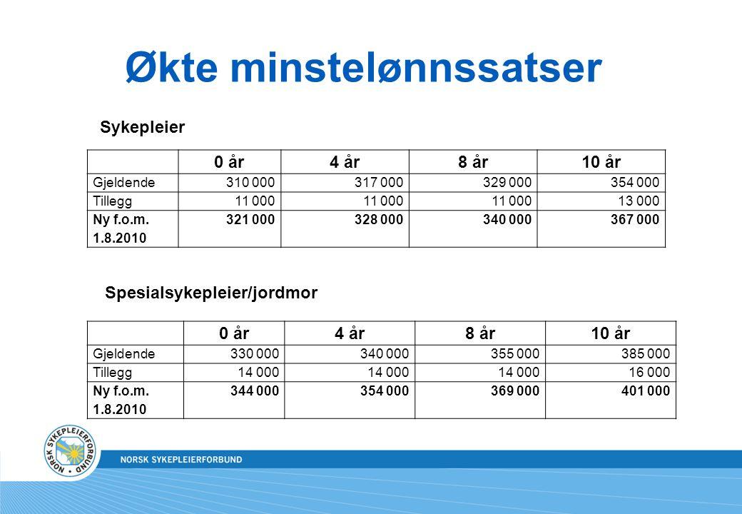 Økte minstelønnssatser 0 år4 år8 år10 år Gjeldende310 000317 000329 000354 000 Tillegg11 000 13 000 Ny f.o.m.