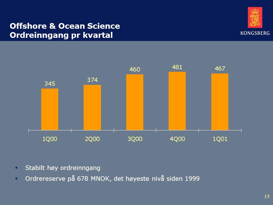 15 Offshore & Ocean Science Ordreinngang pr kvartal  Stabilt høy ordreinngang  Ordrereserve på 678 MNOK, det høyeste nivå siden 1999