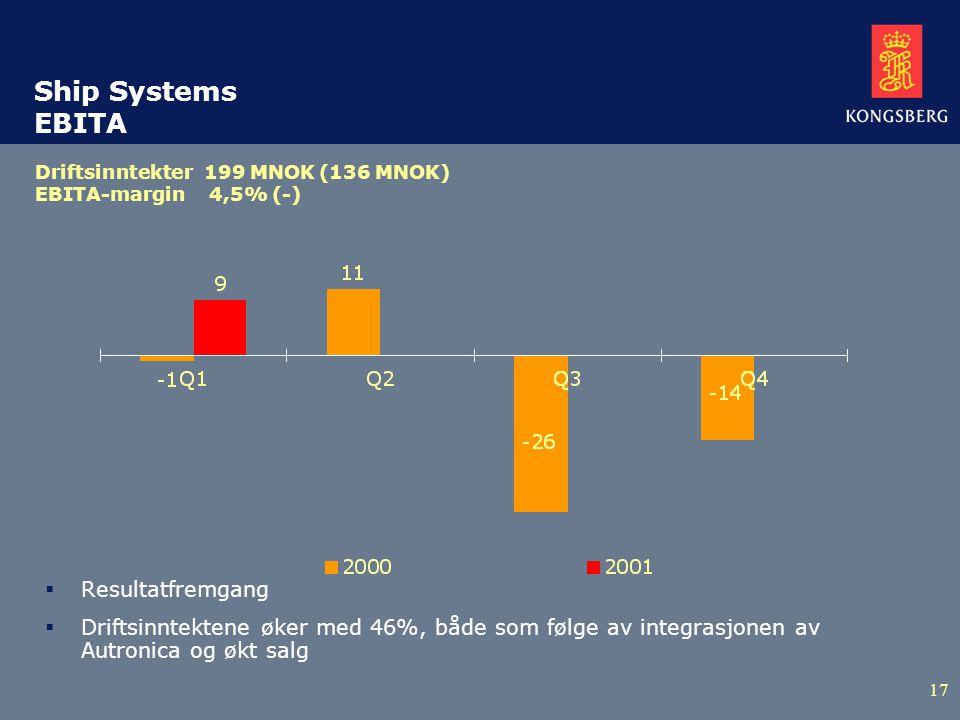 17 Ship Systems EBITA  Resultatfremgang  Driftsinntektene øker med 46%, både som følge av integrasjonen av Autronica og økt salg Driftsinntekter 199 MNOK (136 MNOK) EBITA-margin 4,5% (-)