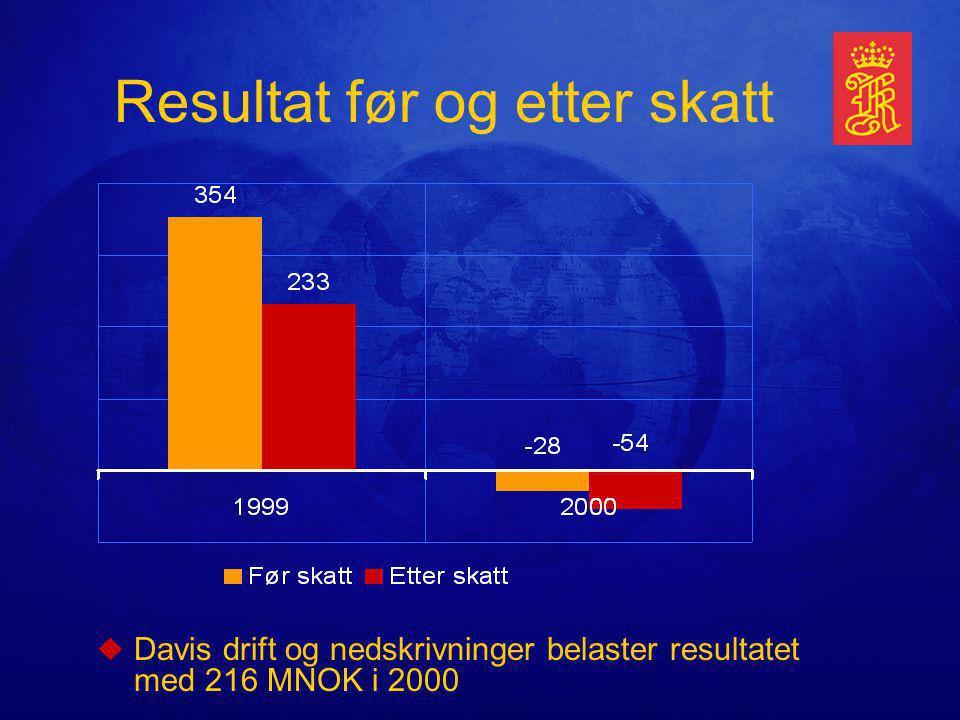 Resultat før og etter skatt uDavis drift og nedskrivninger belaster resultatet med 216 MNOK i 2000