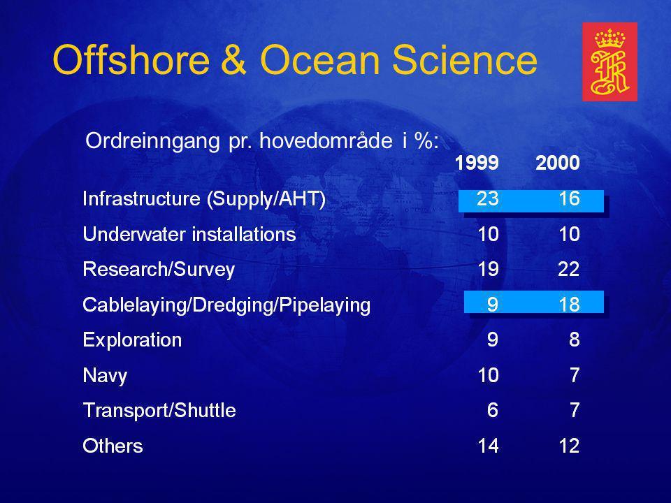 Offshore & Ocean Science Ordreinngang pr. hovedområde i %: