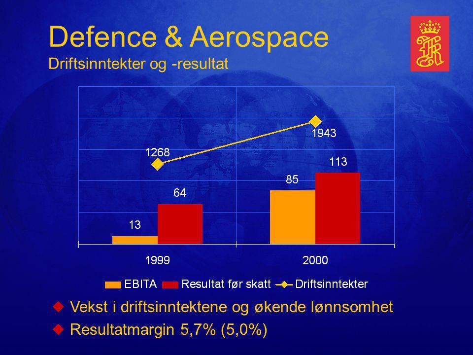 Defence & Aerospace Driftsinntekter og -resultat uVekst i driftsinntektene og økende lønnsomhet uResultatmargin 5,7% (5,0%)