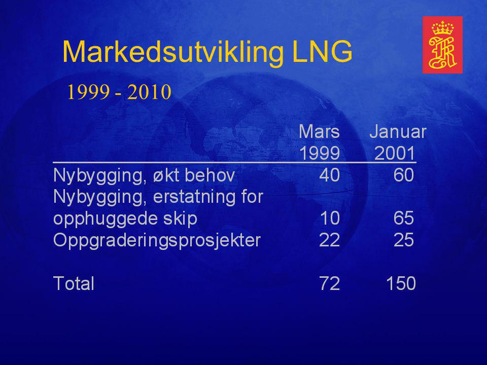 Markedsutvikling LNG 1999 - 2010