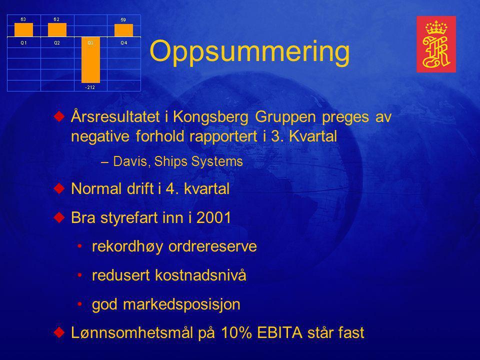 uÅrsresultatet i Kongsberg Gruppen preges av negative forhold rapportert i 3.
